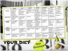 Μια δίαιτα για να χάσεις κιλά, να διώξεις τα ψωμάκια και την κυτταρίτιδα... Μυστικά oμορφιάς, υγείας, ευεξίας, ισορροπίας, αρμονίας, Βότανα, μυστικά βότανα, Αιθέρια Έλαια, Λάδια ομορφιάς, σέρουμ σαλιγκαριού, λάδι στρουθοκαμήλου, ελιξίριο σαλιγκαριού, πως θα φτιάξεις τις μεγαλύτερες βλεφαρίδες, συνταγές : www.mystikaomorfias.gr, GoWebShop Platform Better Life, Healthy Life, Beauty Hacks, Health Fitness, Advice, Healthy Recipes, Gym, Workout, Count
