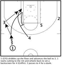 LA Clippers :Elbow
