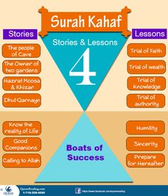 Every Surah of Quran packs its own benefits. This act is greatly beneficial and even reading the Quran randomly has its own benefits. Surah Kahf is a chapter of the Holy Quran that contains four st. Islamic Inspirational Quotes, Religious Quotes, Islamic Quotes, Surah Kahf, Quran Surah, Learn Quran, Learn Islam, Islam Hadith, Islam Quran