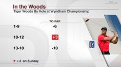 Tiger Woods just couldn't get it done at the Wyndham Championship. He finishes ends season on a positive note. Woods Hole, Tiger Woods, Getting Things Done, All About Time, Positivity, How To Get, Note, Get Stuff Done