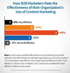 How to Make Your B2B Content More Lovable: 9 Tips to Try