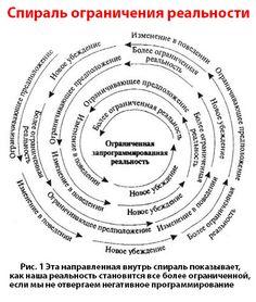 Спираль ограничения сознания Неограниченная реальность в детские годы ==> Ограниченная запрограммированная реальность взрослого
