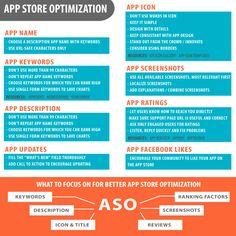 App Store Optimization : the checklist
