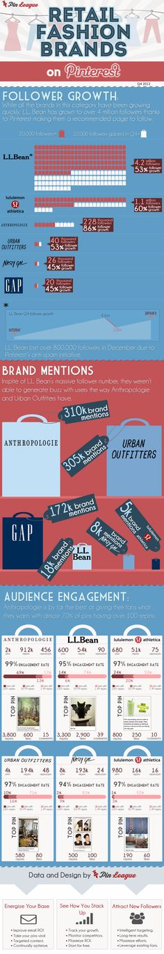 Top Pinterest Fashion Retail Brands - Infographic by PinLeague