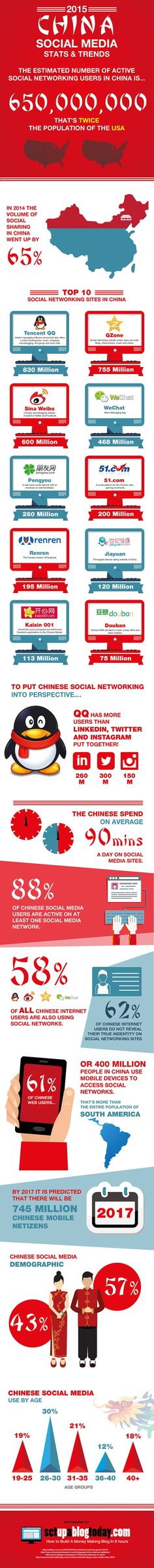 2015 China Social Media Stats And Trends