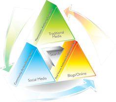"""futuristgerd: """" Good read: Marketing must triangulate (Forbes) """" Estrategias en la dirección de imagen: branding, publicidad y transmedia."""
