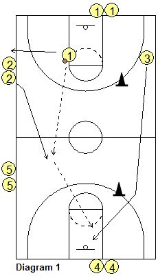 Hoiberg Speed Drill - Transition Offense Drills - Coach's Clipboard #Basketball Coaching