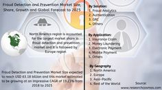 Fraud Detection and Prevention Market Size and Growth Analysis to 2025