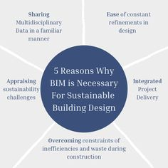 Improving design and building performance are the two most significant benefits of the BIM. It also helps to address all aspects that are needed to eliminate the extra cost of design, reduces energy and resource consumption. So, today we're discussing five major points about why Building Information Modelling (BIM) is necessary for sustainable building design.