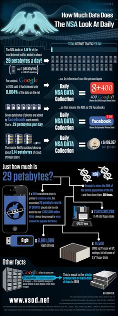 Infographic: How Much Data Does The NSA Look At Daily