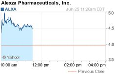 New York, New York - June 25, 2012 (Investorideas.com Newswire) Investorideas.com, an investor research portal specializing in sector research including biotech and pharma stocks, issues a trading alert for Pharma stocks making the NASDAQ top five percentage gainers in morning trading.