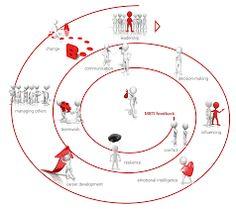 MBTI/ LTA - erilaisten ajattelutyylien oppiminen, ymmärtäminen, hyväksyminen ja hyödyntäminen