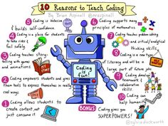 Computational Thinking, Learning Skills, and – Why Teach Coding? Computer Class, Computer Coding, Computer Science, Computer Technology, Digital Technology, Lego Coding, Computer Tips, Computational Thinking, Coding For Kids