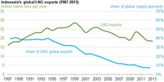 Indonesia's share of global LNG supply declines due to global and domestic demand growth
