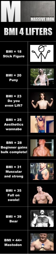 BMI chart for lifters - proof that BMI is flawed