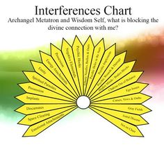 This is a wonderful chart for you to use with your own pendulum dowsing work! You can use a store bought pendulum or make one on your own. Make sure that the pendulum is charged and connected in with your own energy for best reading results! http://www.healingartforms.com/