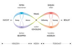 Dynamische Oordeelsvorming als management-tool - ManagementSite Psychology University, Nlp Coaching, Future Career, Work Inspiration, Study Tips, Art Therapy, Motivation, Self Improvement, Workplace
