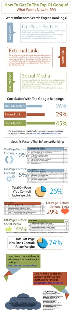 How To Get To The Top Of The Google Rankings – SEO Infographic - An Infographic from DonCrowther.com - Aug 14, 2013