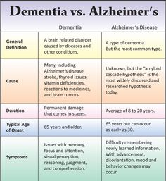 the Difference Between Dementia and Alzheimer's Disease? Our Parkinson's Place: What's the Difference Between Dementia and Alzheim.Our Parkinson's Place: What's the Difference Between Dementia and Alzheim. Alzheimer Care, Dementia Care, Alzheimer's And Dementia, Dementia Signs, Early Dementia, Dementia Symptoms, Dementia Facts, Dementia Quotes, Body Fitness
