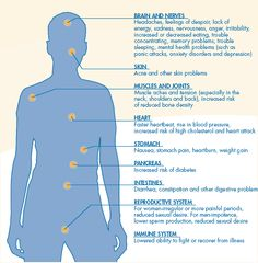 Effects of Stress on the body.