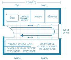 L'organisation de la salle de lavage | Maison & Demeure