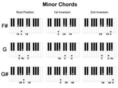 Printable Piano Chords For Beginners | Piano Chords