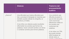La diferencia entre la dislexia y el trastorno del procesamiento auditivo