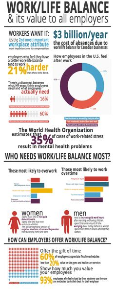 Work-life balance: all employers should encourage it [infographic] How to achieve work life balance as an entrepreneur. Tips and strategies to work smarter, not harder to build a profitable business without sacrificing your family. Work Life Balance Tips, Stress, Workout At Work, Career Advice, Career Quotes, Leadership Quotes, Success Quotes, Employee Engagement, Super Quotes