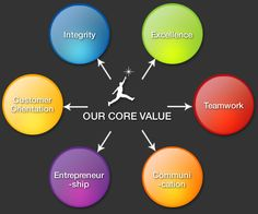 Personal Values Test  A Test Which Gives You Your Own subconscious Mind Personal Values