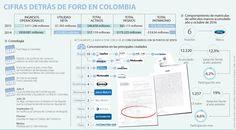 Ford Colombia dejará de depender de su matriz en Venezuela mientras caen sus ventas