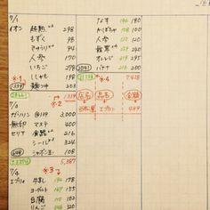 続いては、7マスおきにタテに線を引いたスペースをご紹介しましょう。このスペースには、その月の出費を時系列に書いていきます。まず、日付・店名・品名・単価を書き出し、左下に合計金額を書いて丸で囲みます(※1)。そして、その日の支出を書き終えたら横線を引いて区切り、右下に赤い文字でその月の支出合計金額を書きます(※2)。あとはその繰り返し。赤い文字の支出合計金額は、記入するたびに加算されて増えていきます。ちなみに、レシートの単価が税抜きだった場合は、電卓で計算して税込価格を緑の文字で記入(※3)。お財布の残高も記入しておくそうです(※4)。 Men Of Letters, Texts, Periodic Table, Life Hacks, Bullet Journal, Notes, Blog, Instagram, Periodic Table Chart