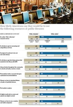 Public Library Resources prospective usages