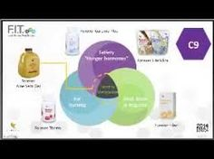 Image result for forever living fit Aleo Vera, Clean 9, Forever Living Products, Aloe Vera Gel, Weight Management, Health Fitness, Weight Loss, Youtube, Live Feed