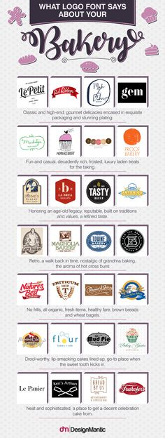 Discovering the benefits of a good logo design to the bakery industry? Here's what different logos say about their respective bakeries! #LogoDesign #Bakery #Logo #Fonts #Typography