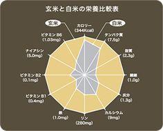 玄米と白米の栄養比較表