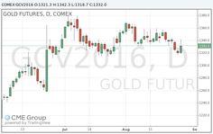 Золото: обзор ситуации на рынке http://krok-forex.ru/news/?adv_id=8877 Анализ сырьевого рынка, 26 августа: Котировки фьючерсов на золото вернули позиции, утраченные сразу после заявлений Йеллен, и снова перешли к росту.   Показатели инфляции и безработицы в США движутся по направлению к уровням, таргетируемым Федеральной резервной системой, отметила глава Федрезерва Джанет Йеллен, выступая на симпозиуме в Джексон-Хоуле (штат Вайоминг).   Глава Федрезерва подчеркнула, что доводы в пользу…