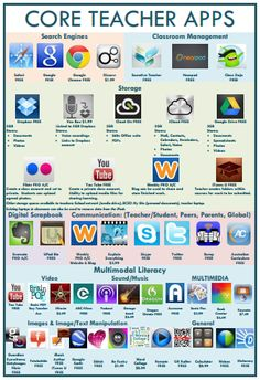 I truly believe that some people are born teachers. Here are some apps that can make our life, and our students' lives, much easier in the digital age. iPad uPad wePad; Going 1-1 at St Oliver Plunkett | Core teacher apps chart Core student apps chart Inquiry learning apps chart