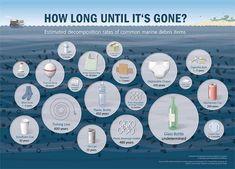 Tudod, hogy ahétköznapokban használt anyagok, termékek mennyi idő alatt bomlanak le a környezetünkben,miután kidobásra kerültek?Napjainkban egyre többet hallunk a médiában akörnyezettudatosság... Ocean Pollution, Plastic Pollution, Wow Journey, Method Soap, Great Pacific Garbage Patch, Marine Debris, Reduce Reuse Recycle, Environmental Science, Environmental Posters
