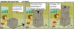 This cartoon describes Newton's Second Law. I feel that it is a simplified way to understand what Newton's Second Law is saying. Used in 11th-12th grade classroom.