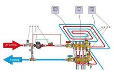 Схема использования коллекторов в системе теплого пола Hydronic Heating, Underfloor Heating, Shed Plans, House Plans, Bathtub Plumbing, Heating And Plumbing, Radiant Heat, Mechanical Engineering, Boiler