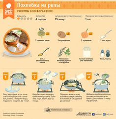 Постная похлебка из репы   Рецепты в инфографике   Кухня   Аргументы и Факты
