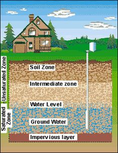 Diagram of a cross-sectional view of an Aquifer with corresponding layers above.