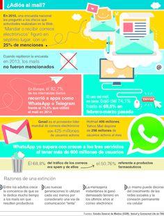 El mail pierde cada vez más terreno ante el avance de las redes sociales