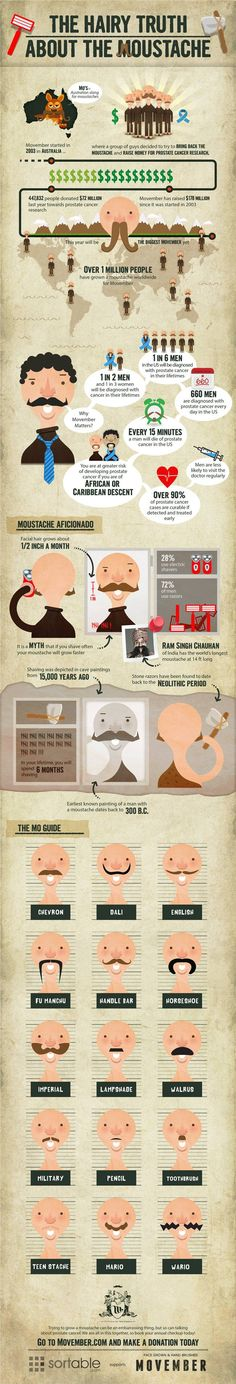 Do more dudes seem to be sporting 'staches lately? And what does that have to do with prostate cancer? Here's a little info on moustaches and a growing movement called Movember.