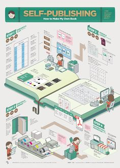 1807 Self-Publishing Infographic Poster on Behance Information Poster, Information Design, Information Graphics, Isometric Art, Isometric Design, Information Visualization, Data Visualization, Book Design, Layout Design