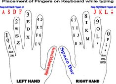 finger placement on keyboard | PLACEMENT OF FINGERS