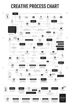 Wonderful • Creative Process Chart on Behance
