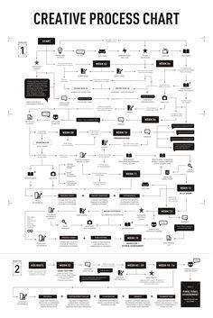 Wonderful • Creative Process Chart on Behance