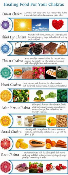 Food for the Chakras Infographic from phuketcleanse.com