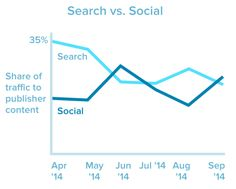 It's a see-saw battle out there. #socialmedia #marketing #smm #search